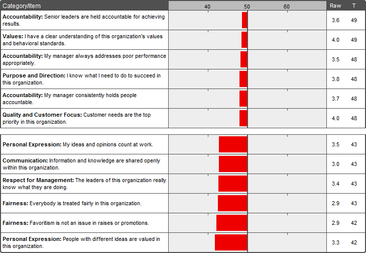 Employee Engagement Survey - Why you don't want industry-specific ...